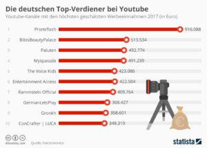 Die deutschen Top-Verdiener bei YouTub